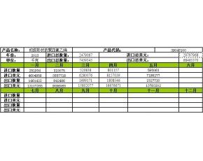 初级形态聚四氟乙烯进出量月度走势分析(2013年