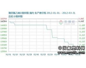 国内聚四氟乙烯行情走势分析 2012年3月