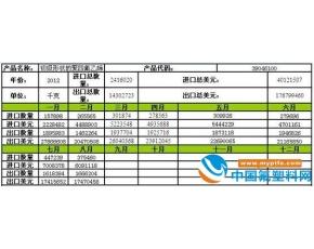 初级形态的PTFE进出口量月度走势分析 2012年8月
