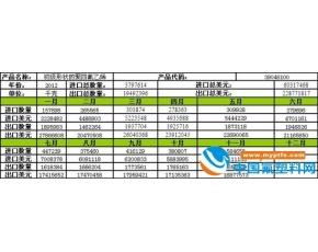初级形态的PTFE进出口量月度走势分析 2012年11月