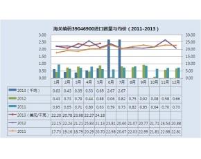 2011-2013年其他氟聚合物进口统计