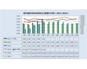 2011-2013年其他氟聚合物出口统计