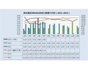 2011-2013年初级形状的聚四氟乙烯进口量统计