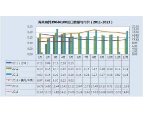 2011-2013年初级形状的聚四氟乙烯出口量统计