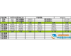 2013年6月初级形状聚四氟乙烯进出口量月度走势分
