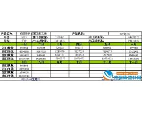2013年7月初级形态聚四氟乙烯进口量出口量走势分