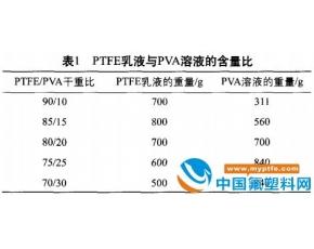 载体纺丝中PTFE/PVA干重比对PTFE纤维性