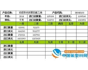 初级形态聚四氟乙烯进出口量数据分析2014年2月