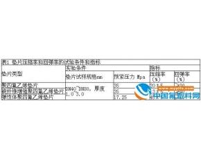 聚四氟乙烯垫片技术条件、检验、标