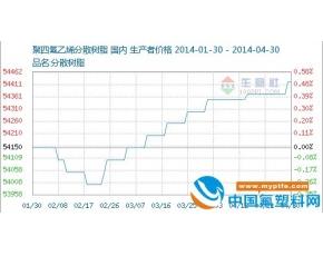 国内聚四氟乙烯价格行情分析2014.4