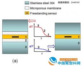 工程热物理研究所微尺度热物性测量技术研究取