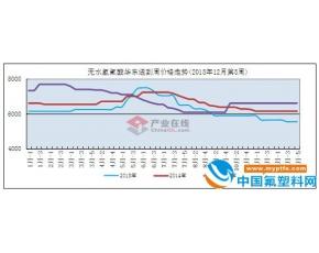 2015年氟化工市场分析及2016年预测