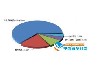 2017年塑料加工行业分析报告