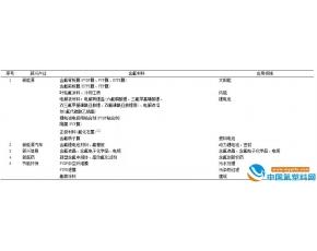 全球氟材料发展现状及趋势(上)
