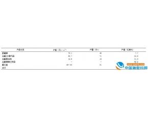 全球氟材料发展现状及趋势(中)