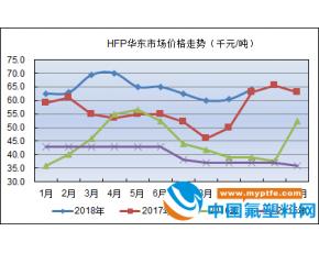 HFP价格行情月度汇总2018年10月